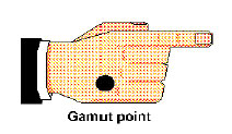 EFT – Step 3 The 9 Gamut Procedure